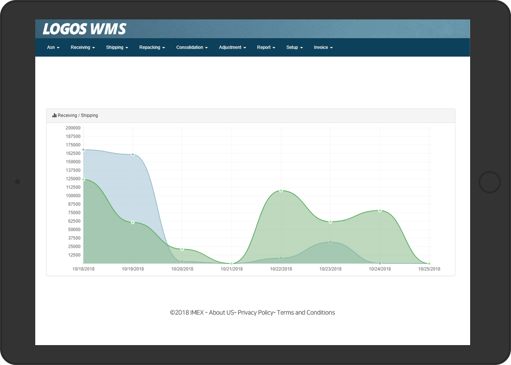 LOGOS WMS Dashboard screenshot